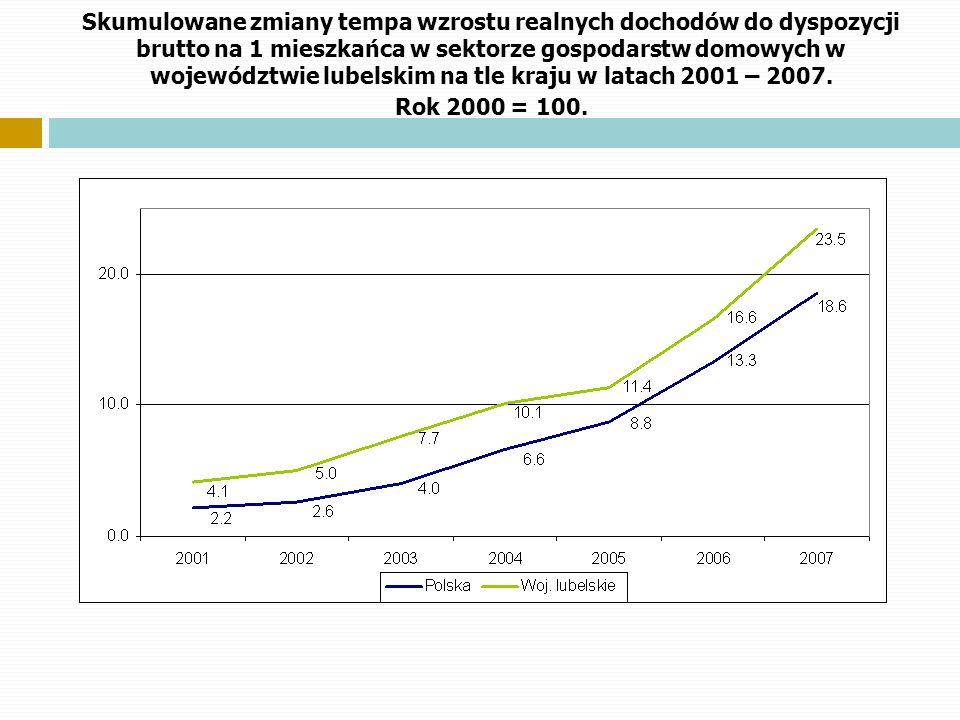 Skumulowane zmiany tempa wzrostu realnych dochodów do dyspozycji brutto na 1 mieszkańca w sektorze gospodarstw domowych w województwie lubelskim na tl