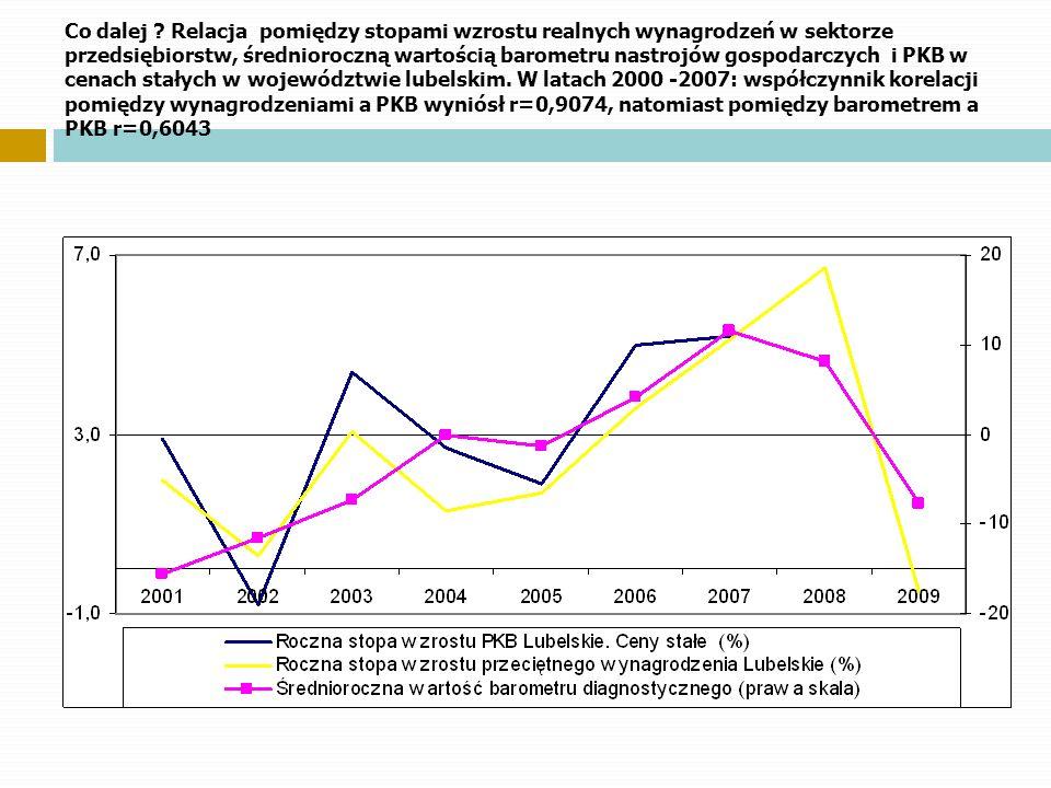 Co dalej ? Relacja pomiędzy stopami wzrostu realnych wynagrodzeń w sektorze przedsiębiorstw, średnioroczną wartością barometru nastrojów gospodarczych
