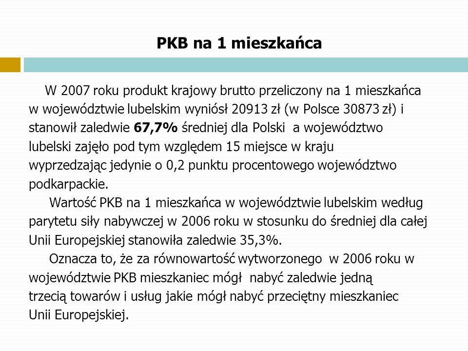 PKB na 1 mieszkańca W 2007 roku produkt krajowy brutto przeliczony na 1 mieszkańca w województwie lubelskim wyniósł 20913 zł (w Polsce 30873 zł) i sta