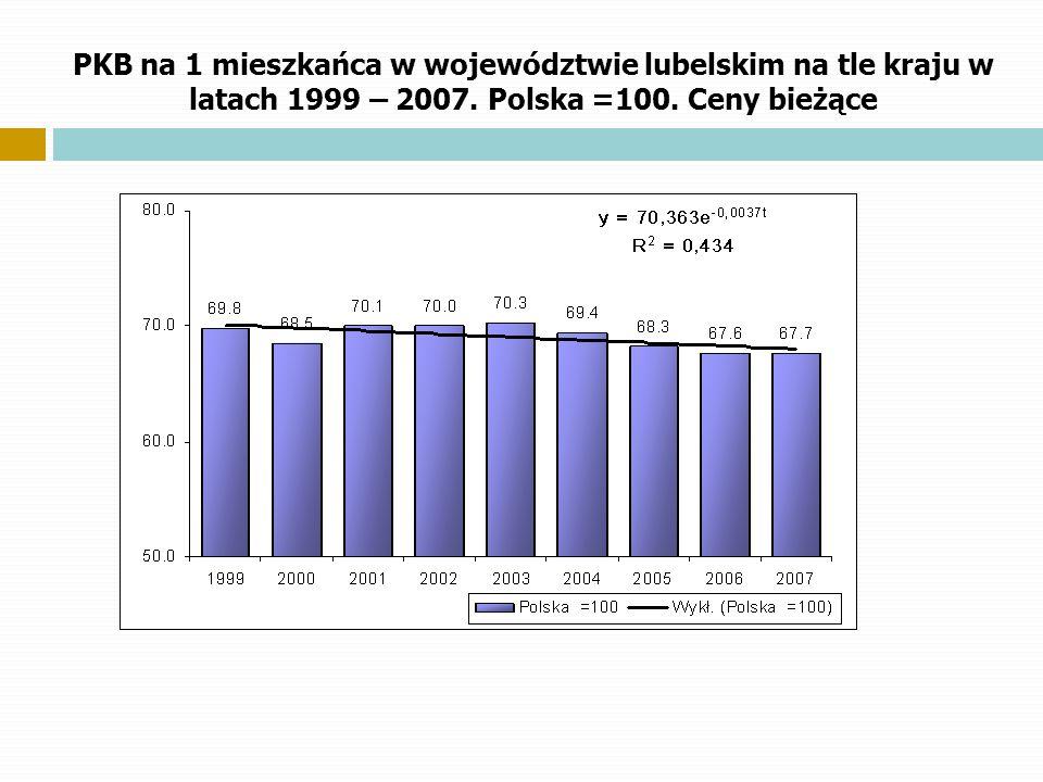 PKB na 1 mieszkańca w województwie lubelskim na tle kraju w latach 1999 – 2007. Polska =100. Ceny bieżące