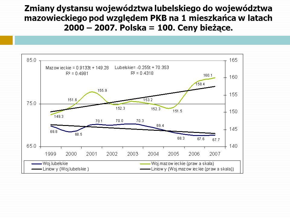 Zmiany dystansu województwa lubelskiego do województwa mazowieckiego pod względem PKB na 1 mieszkańca w latach 2000 – 2007. Polska = 100. Ceny bieżące