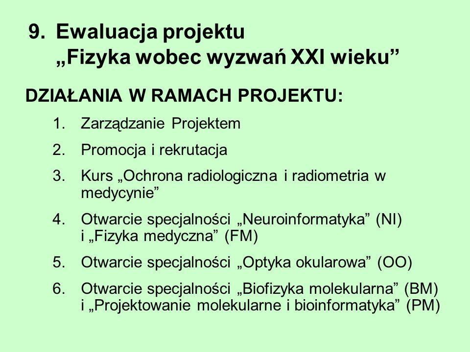 9. Ewaluacja projektu Fizyka wobec wyzwań XXI wieku DZIAŁANIA W RAMACH PROJEKTU: 1.Zarządzanie Projektem 2.Promocja i rekrutacja 3.Kurs Ochrona radiol