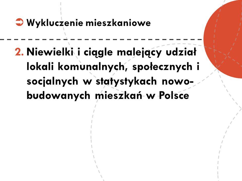 2.Niewielki i ciągle malejący udział lokali komunalnych, społecznych i socjalnych w statystykach nowo- budowanych mieszkań w Polsce Wykluczenie mieszk