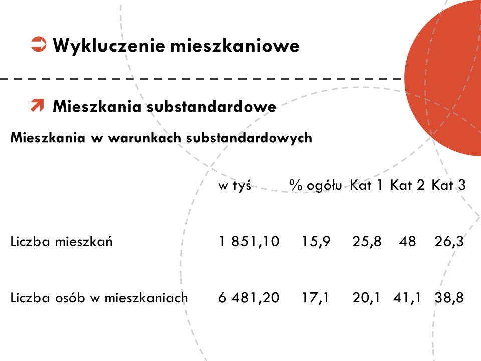 Mieszkania substandardowe Wykluczenie mieszkaniowe Mieszkania w warunkach substandardowych w tyś% ogółuKat 1Kat 2Kat 3 Liczba mieszkań1 851,1015,925,8