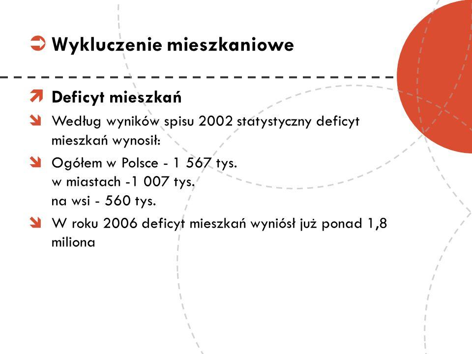 Deficyt mieszkań Według wyników spisu 2002 statystyczny deficyt mieszkań wynosił: Ogółem w Polsce - 1 567 tys. w miastach -1 007 tys. na wsi - 560 tys
