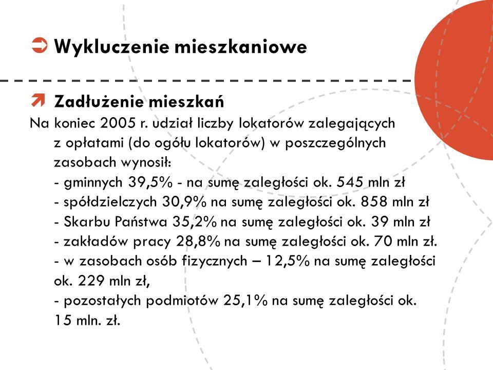 Zadłużenie mieszkań Na koniec 2005 r. udział liczby lokatorów zalegających z opłatami (do ogółu lokatorów) w poszczególnych zasobach wynosił: - gminny
