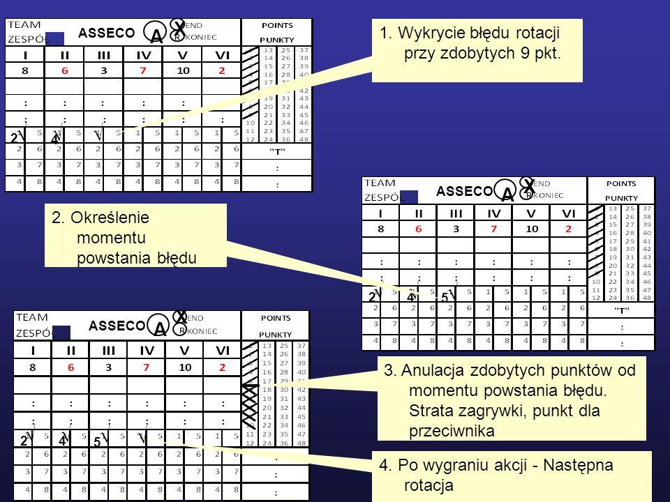 ASSECO A R 2 4 X ASSECO A R 2 4 5 X ASSECO A R 2 4 5 X 1. Wykrycie błędu rotacji przy zdobytych 9 pkt. 2. Określenie momentu powstania błędu 3. Anulac