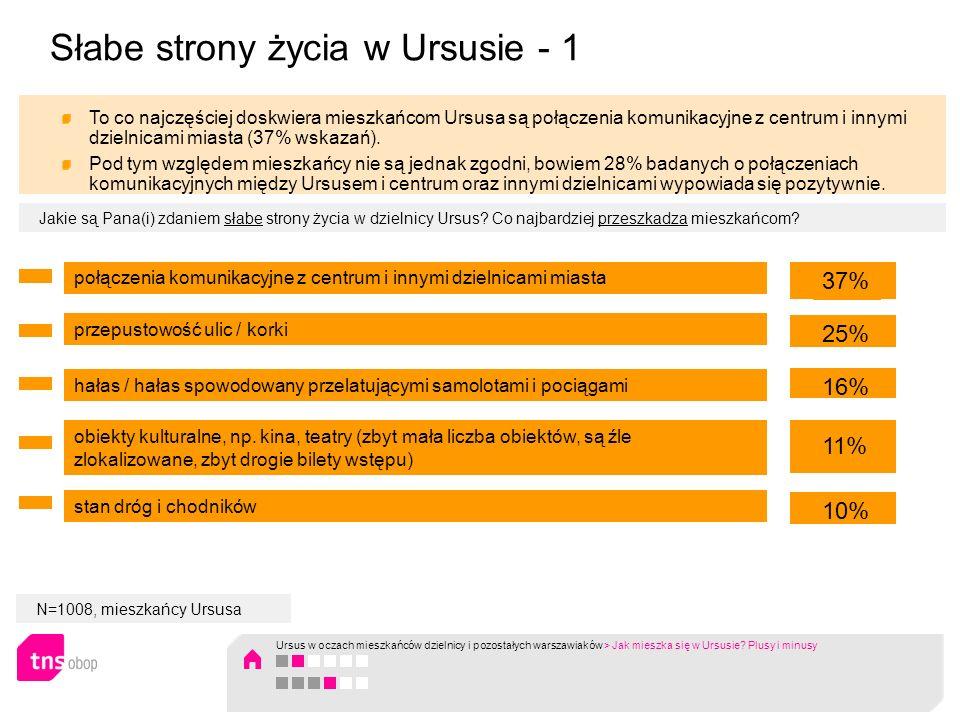 Słabe strony życia w Ursusie - 1 połączenia komunikacyjne z centrum i innymi dzielnicami miasta 37% przepustowość ulic / korki 25% hałas / hałas spowo