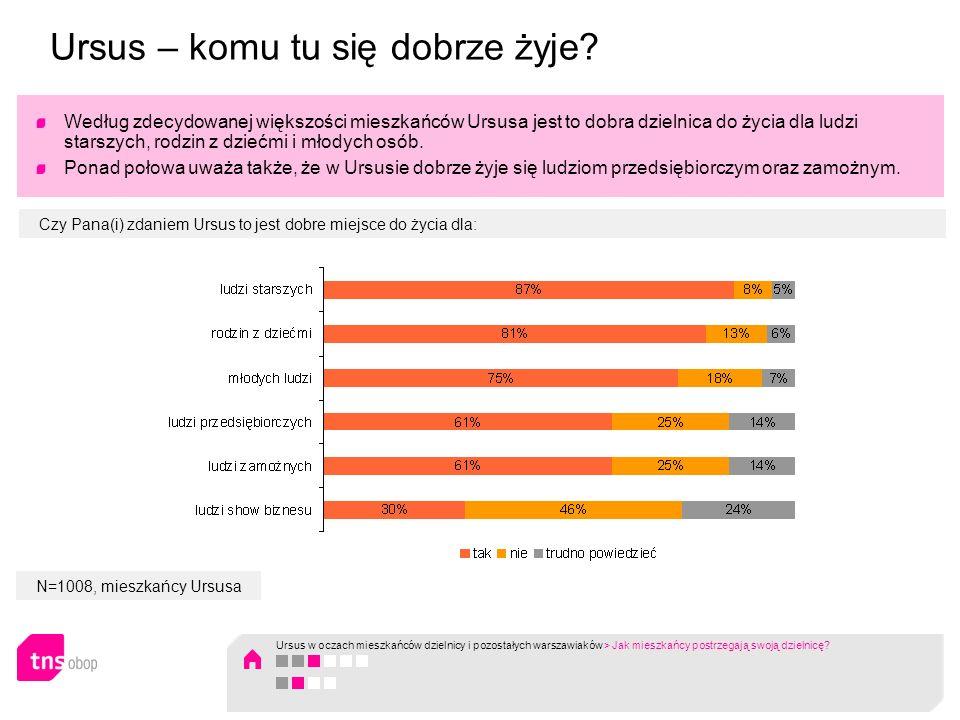 N=1008, mieszkańcy Ursusa Ponad połowa sądzi, że Ursus jest to dzielnica nowoczesna (o 10 punktów proc.