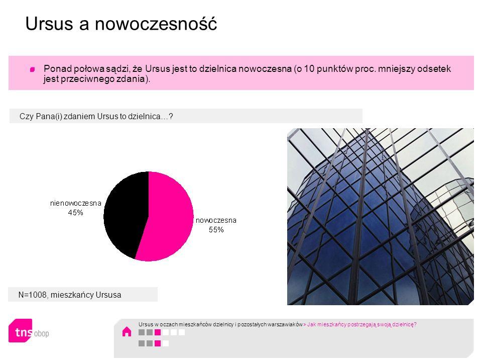 N=1008, mieszkańcy Ursusa Ponad połowa sądzi, że Ursus jest to dzielnica nowoczesna (o 10 punktów proc. mniejszy odsetek jest przeciwnego zdania). Czy