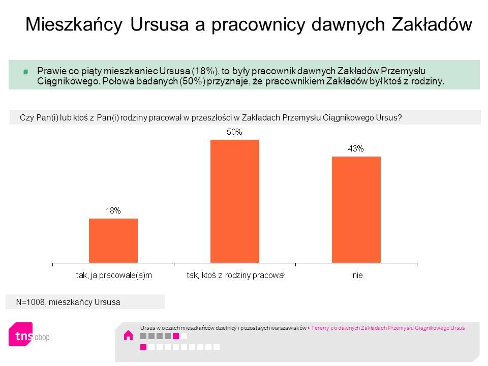 N=1008, mieszkańcy Ursusa Zdecydowana większość mieszkańców dzielnicy uważa, że tereny po dawnych Zakładach nie są dobrze wykorzystane.
