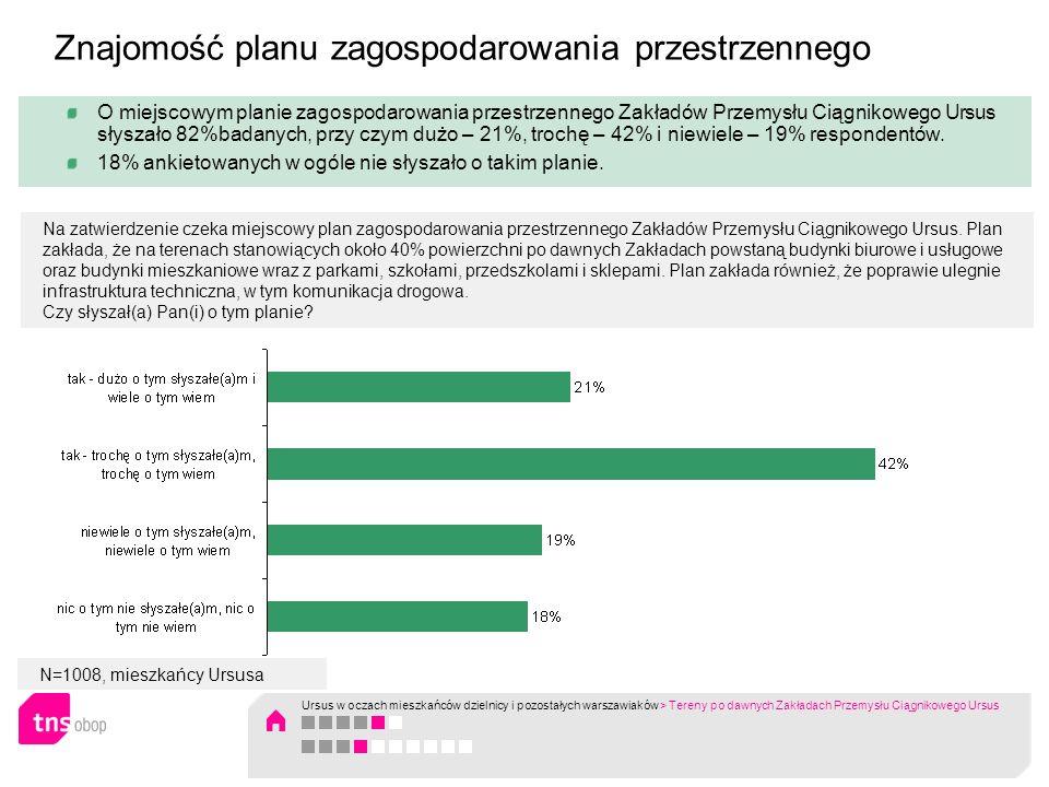 N=1008, mieszkańcy Ursusa O miejscowym planie zagospodarowania przestrzennego Zakładów Przemysłu Ciągnikowego Ursus słyszało 82%badanych, przy czym du