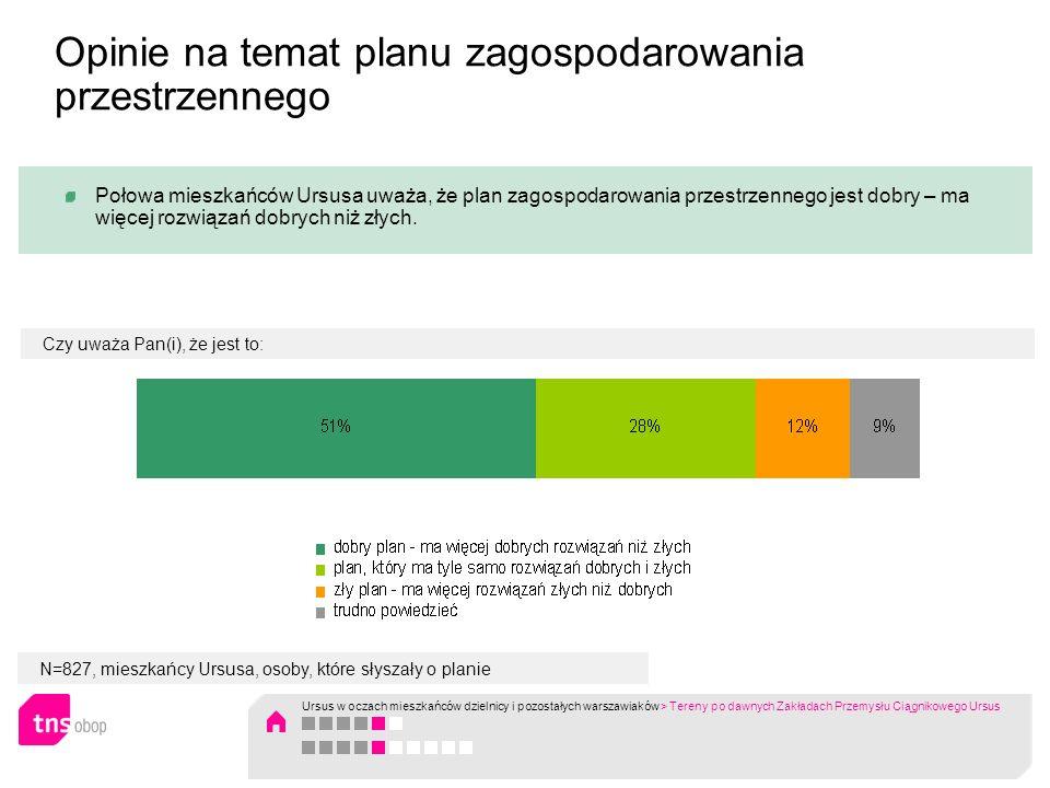 N=827, mieszkańcy Ursusa, osoby, które słyszały o planie Połowa mieszkańców Ursusa uważa, że plan zagospodarowania przestrzennego jest dobry – ma więc