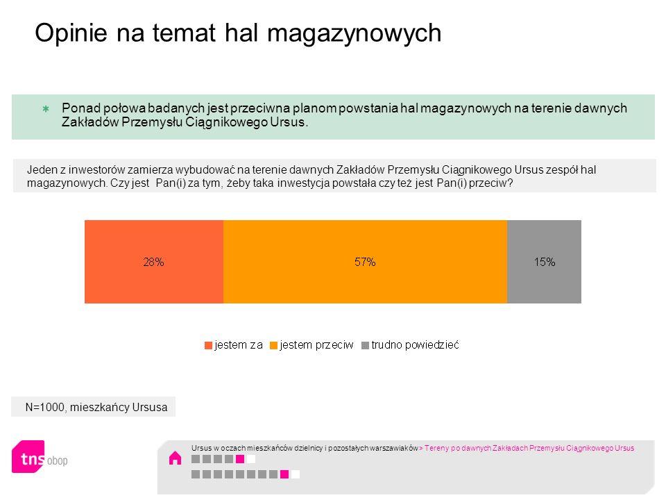 N=1000, mieszkańcy Ursusa Ponad połowa badanych jest przeciwna planom powstania hal magazynowych na terenie dawnych Zakładów Przemysłu Ciągnikowego Ur