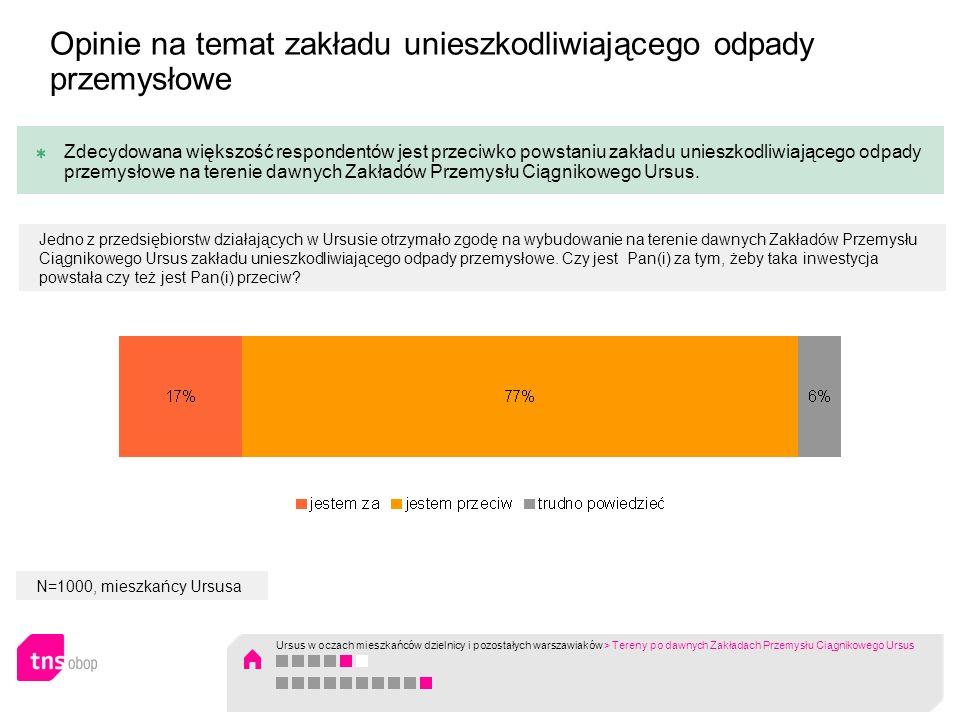 N=1000, mieszkańcy Ursusa Zdecydowana większość respondentów jest przeciwko powstaniu zakładu unieszkodliwiającego odpady przemysłowe na terenie dawny