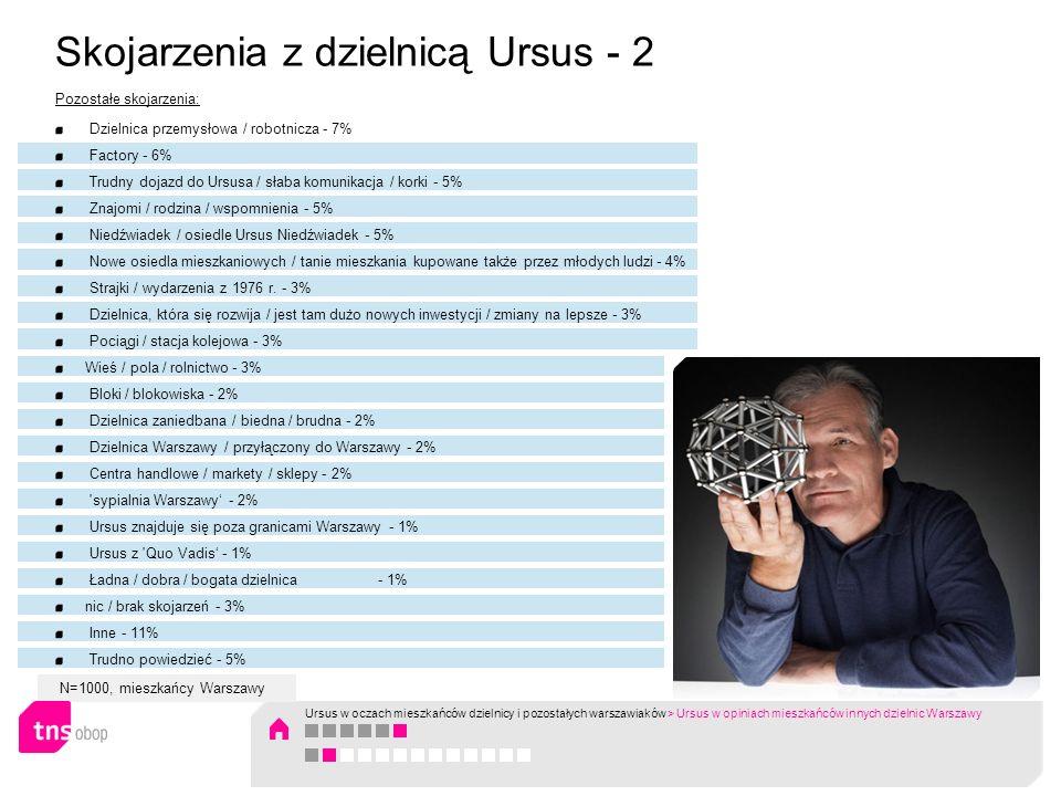 N=1000, mieszkańcy Warszawy Warszawiacy, myśląc o Ursusie jako o miejscu zamieszkania, braliby najczęściej pod uwagę: dobry dojazd do centrum i innych dzielnic miasta oraz niskie ceny mieszkań.