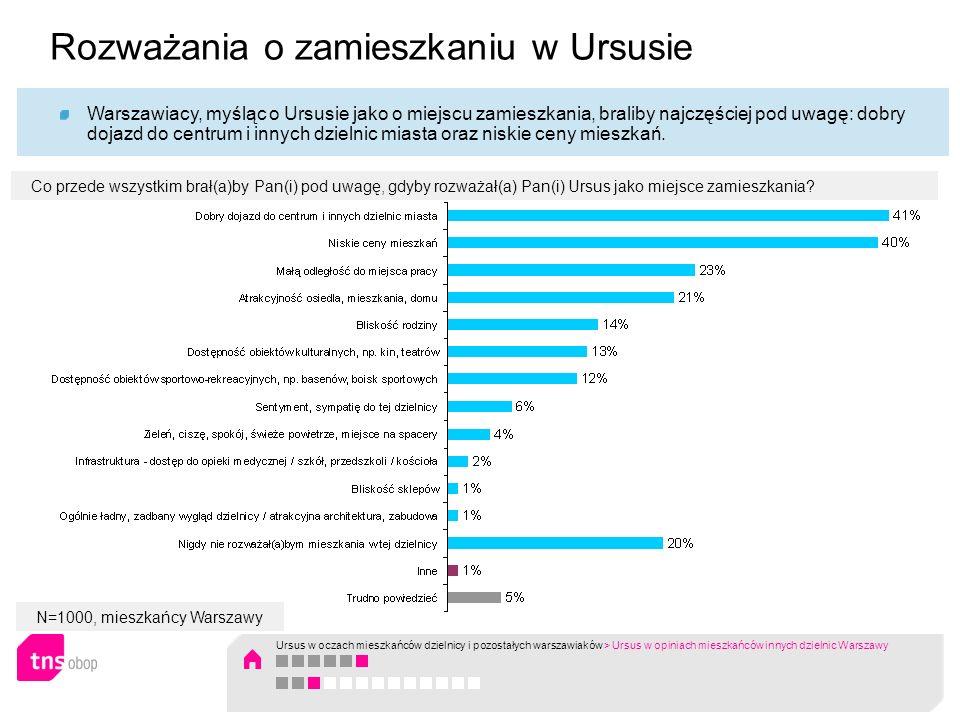 N=1000, mieszkańcy Warszawy Warszawiacy, myśląc o Ursusie jako o miejscu zamieszkania, braliby najczęściej pod uwagę: dobry dojazd do centrum i innych