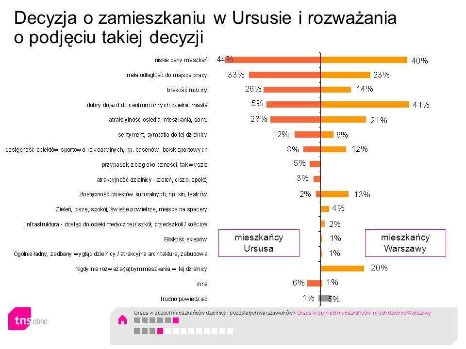 Decyzja o zamieszkaniu w Ursusie i rozważania o podjęciu takiej decyzji mieszkańcy Ursusa mieszkańcy Warszawy Ursus w oczach mieszkańców dzielnicy i p