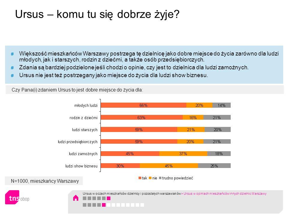 N=1000, mieszkańcy Warszawy Większość mieszkańców Warszawy postrzega tę dzielnicę jako dobre miejsce do życia zarówno dla ludzi młodych, jak i starszy