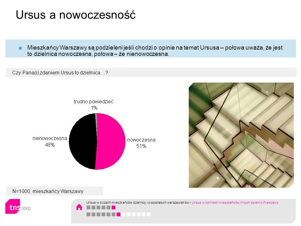 Czy Pana(i) zdaniem Ursus to dzielnica…? Mieszkańcy Warszawy są podzieleni jeśli chodzi o opinie na temat Ursusa – połowa uważa, że jest to dzielnica