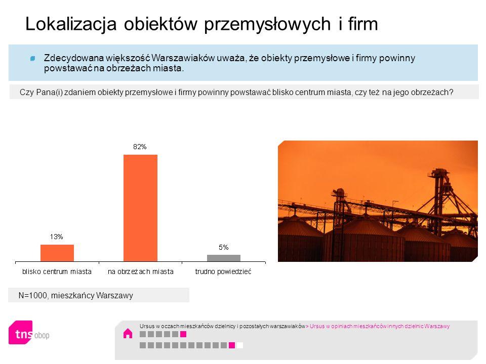 N=1000, mieszkańcy Warszawy Zdecydowana większość Warszawiaków uważa, że obiekty przemysłowe i firmy powinny powstawać na obrzeżach miasta. Czy Pana(i