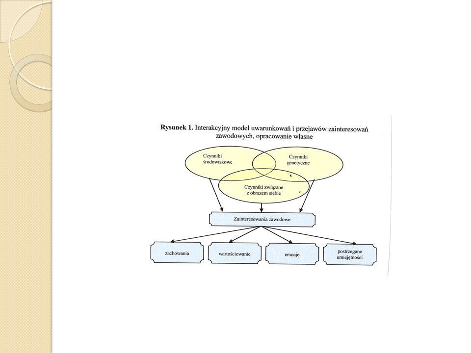 . ŚRODOWISKO KONWENCJONALNE Zachowania: rozpoznanie danych, organizowanie lub obliczanie liczb Promowany sposób postrzegania siebie: konformistyczny, zorganizowany, nieartystyczny, posiadający uzdolnienia urzędnicze Obraz świata: konwencjonalny, konstruktywny, proste, niezawodne rozwiązania Nagradzane wartości : pieniądze, konformizm, niezawodność Wzmacniane cechy: ostrożny, konformistyczny, wydajny, zorganizowany, z kompleksami, posłuszny Pożądane kompetencje: konwencjonalne Wzmacniany styl radzenia sobie z problemem: kontrolujący, konformistyczny, praktyczny Zawody: planujący działalność gospodarczą, rachmistrz, sekretarka, inspektor