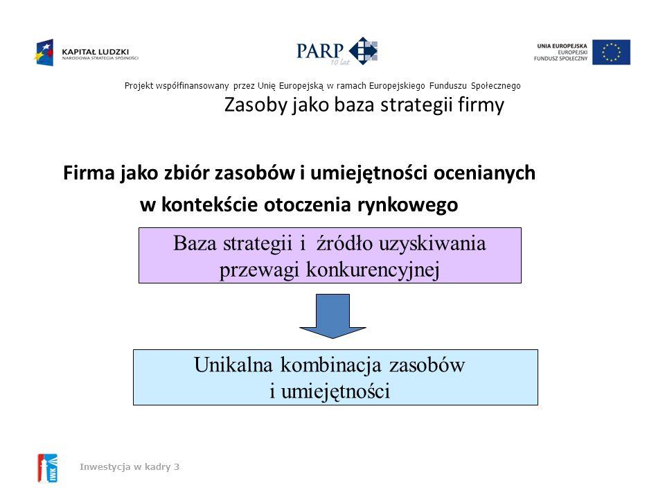 Projekt współfinansowany przez Unię Europejską w ramach Europejskiego Funduszu Społecznego Inwestycja w kadry 3 Wyzwania otoczenia – nowy paradygmat z