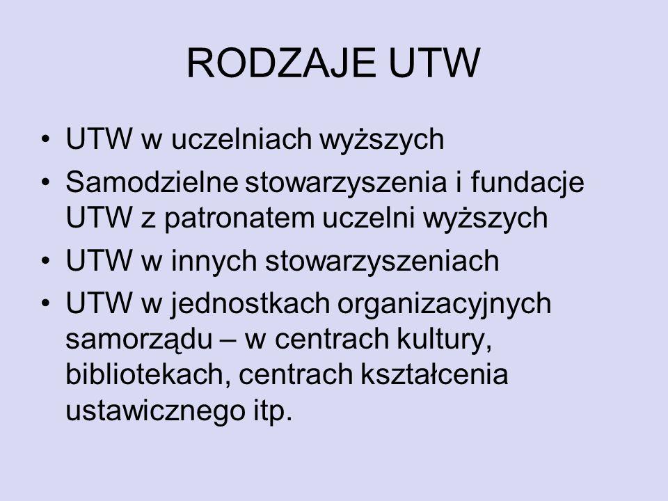 RODZAJE UTW UTW w uczelniach wyższych Samodzielne stowarzyszenia i fundacje UTW z patronatem uczelni wyższych UTW w innych stowarzyszeniach UTW w jedn