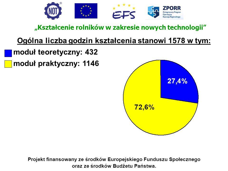 Projekt finansowany ze środków Europejskiego Funduszu Społecznego oraz ze środków Budżetu Państwa. Ogólna liczba godzin kształcenia stanowi 1578 w tym