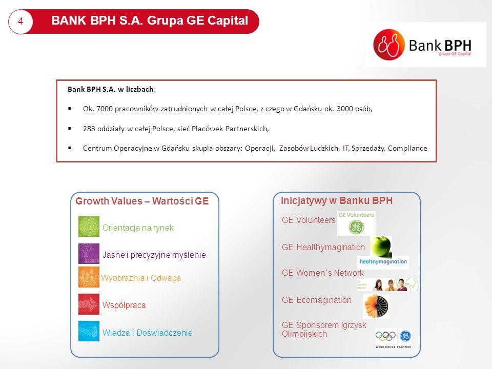 4 BANK BPH S.A. Grupa GE Capital Bank BPH S.A. w liczbach: Ok. 7000 pracowników zatrudnionych w całej Polsce, z czego w Gdańsku ok. 3000 osób, 283 odd