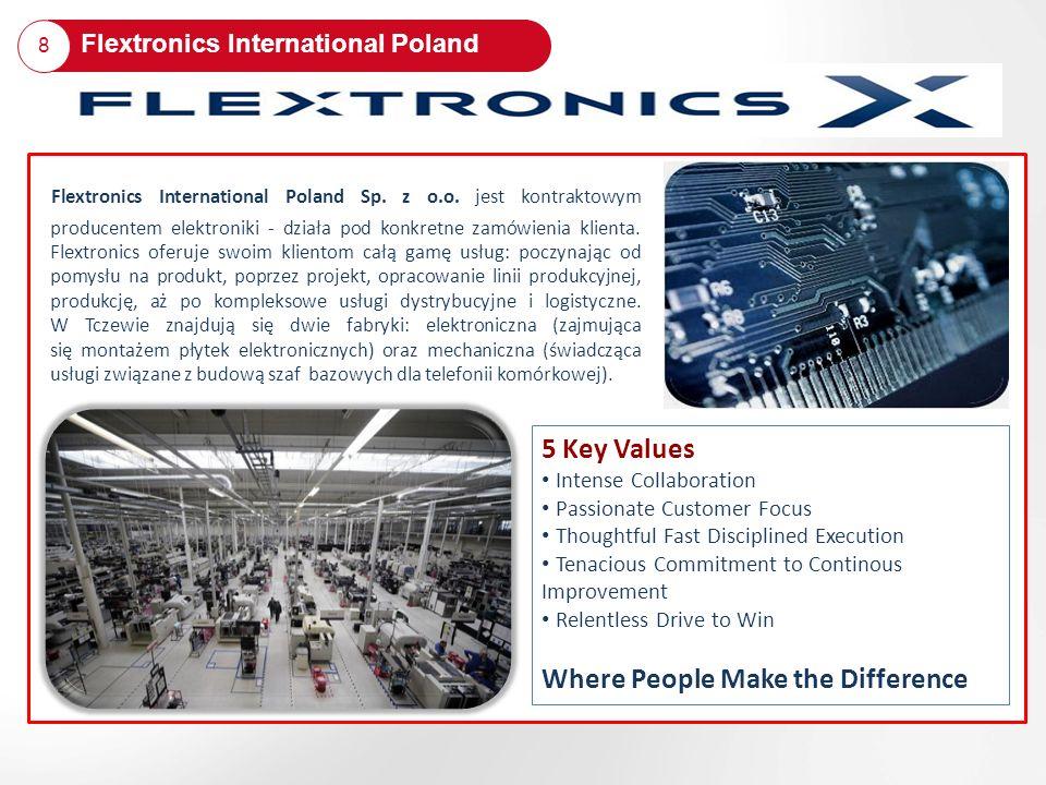 Flextronics International Poland Sp. z o.o. jest kontraktowym producentem elektroniki - działa pod konkretne zamówienia klienta. Flextronics oferuje s