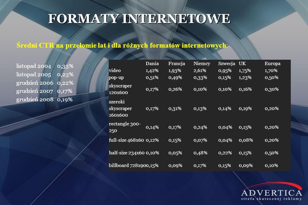 FORMATY INTERNETOWE Średni CTR na przełomie lat i dla różnych formatów internetowych: listopad 20040,33% listopad 20050,23% grudzień 20060,22% grudzie