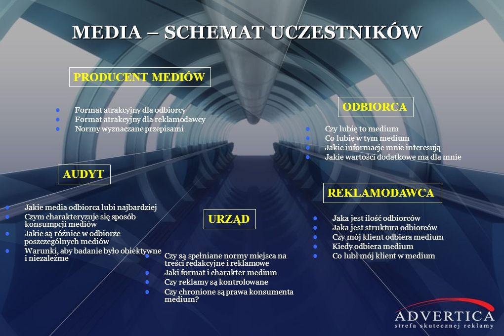 Format atrakcyjny dla odbiorcy Format atrakcyjny dla reklamodawcy Normy wyznaczane przepisami MEDIA – SCHEMAT UCZESTNIKÓW PRODUCENT MEDIÓW ODBIORCA RE