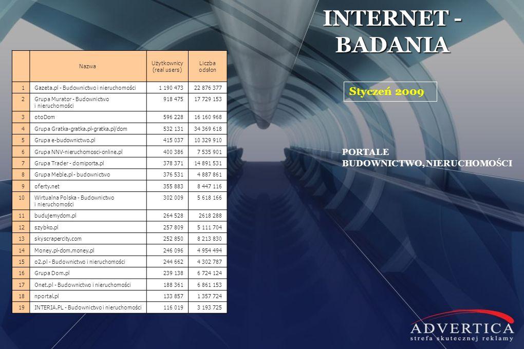 INTERNET - BADANIA Styczeń 2009 PORTALE BUDOWNICTWO, NIERUCHOMOŚCI Nazwa Użytkownicy (real users) Liczba odsłon 1Gazeta.pl - Budownictwo i nieruchomoś