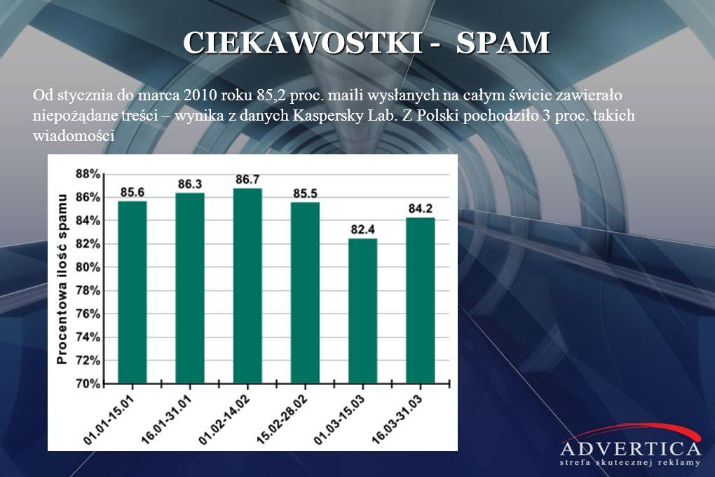 CIEKAWOSTKI - SPAM Od stycznia do marca 2010 roku 85,2 proc. maili wysłanych na całym świcie zawierało niepożądane treści – wynika z danych Kaspersky