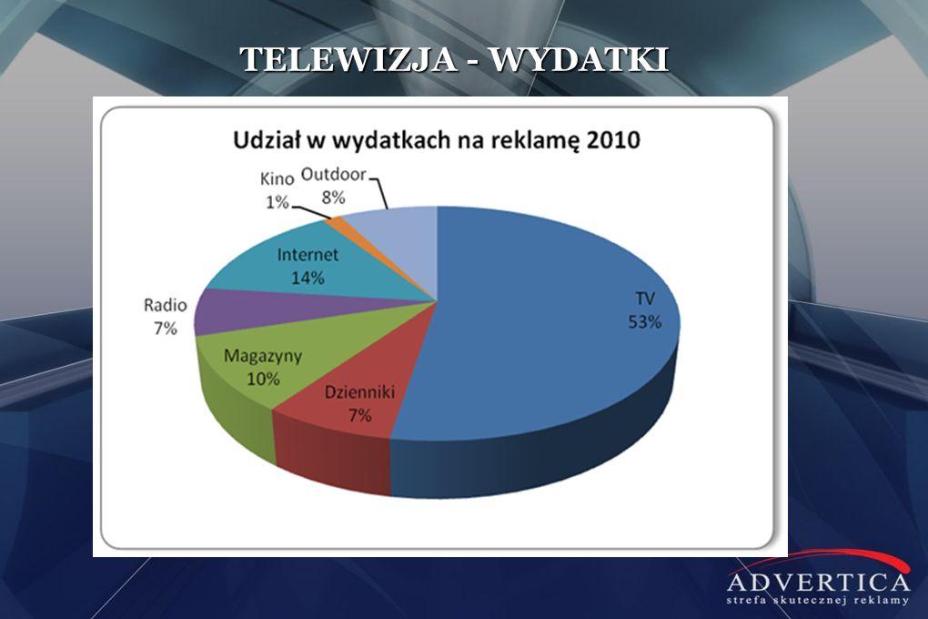 TELEWIZJA - WYDATKI