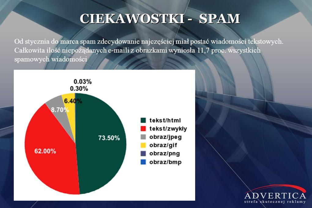 CIEKAWOSTKI - SPAM Od stycznia do marca spam zdecydowanie najczęściej miał postać wiadomości tekstowych. Całkowita ilość niepożądanych e-maili z obraz