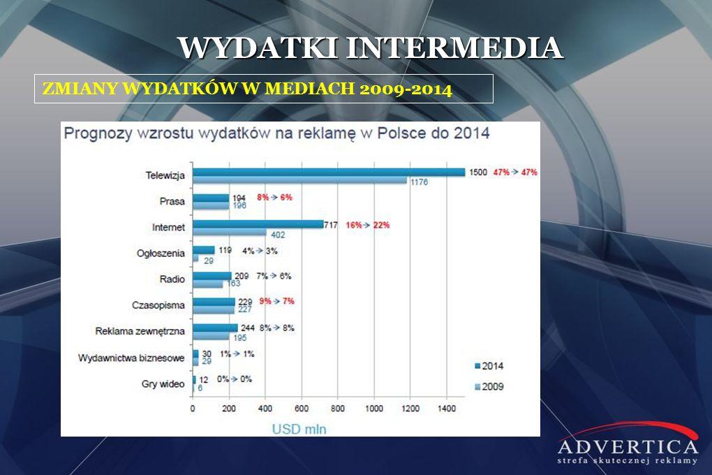 ZMIANY WYDATKÓW W MEDIACH 2009-2014 WYDATKI INTERMEDIA