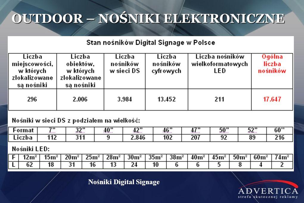 OUTDOOR – NOŚNIKI ELEKTRONICZNE Nośniki Digital Signage
