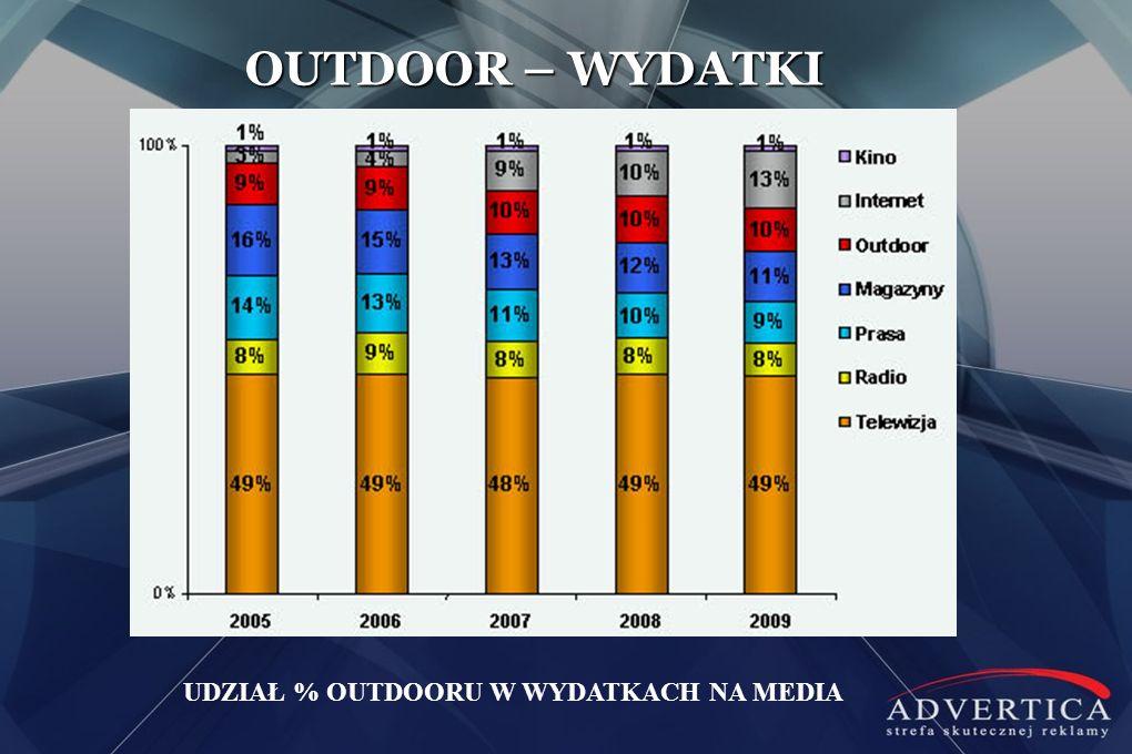 OUTDOOR – WYDATKI UDZIAŁ % OUTDOORU W WYDATKACH NA MEDIA
