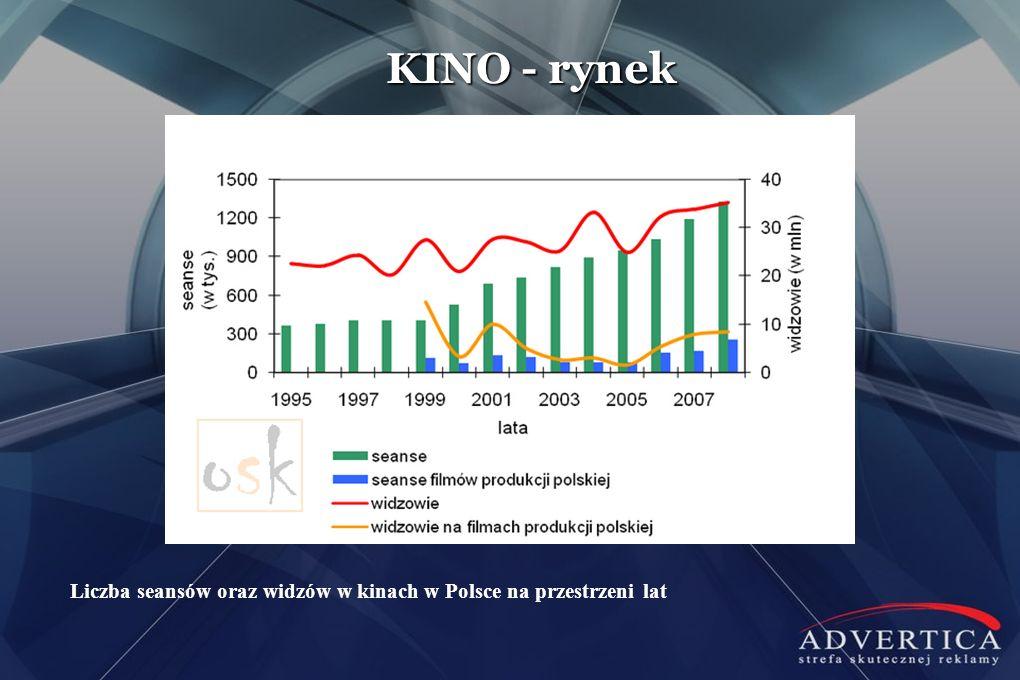 KINO - rynek Liczba seansów oraz widzów w kinach w Polsce na przestrzeni lat