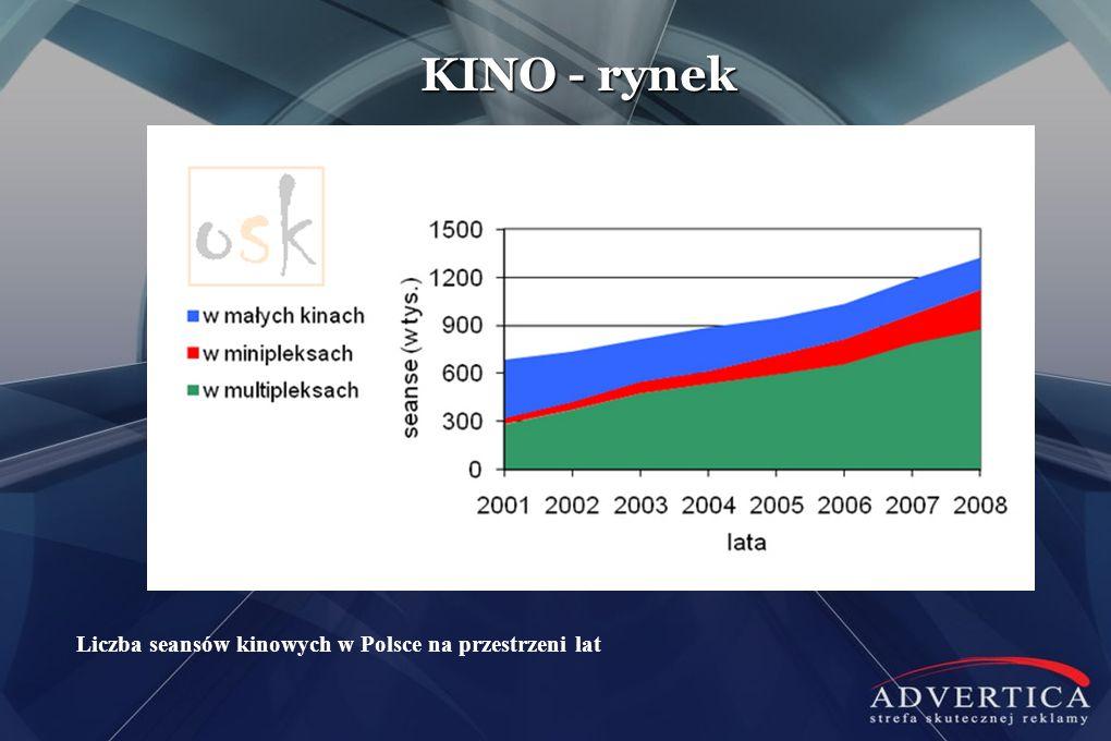 KINO - rynek Liczba seansów kinowych w Polsce na przestrzeni lat