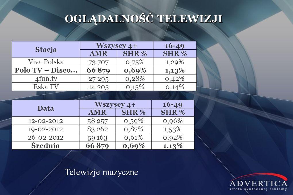 OGLĄDALNOŚĆ TELEWIZJI Stacja Wszyscy 4+16-49 AMRSHR % Viva Polska73 7070,75%1,29% Polo TV – Disco...66 8790,69%1,13% 4fun.tv27 2950,28%0,42% Eska TV14