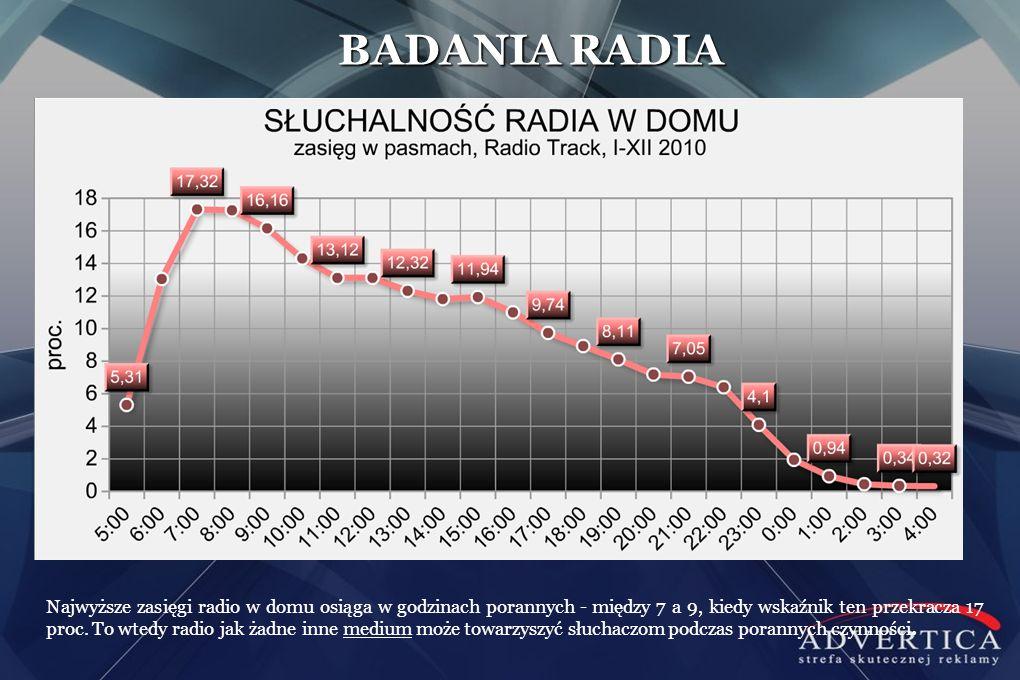 Najwyższe zasięgi radio w domu osiąga w godzinach porannych - między 7 a 9, kiedy wskaźnik ten przekracza 17 proc. To wtedy radio jak żadne inne mediu