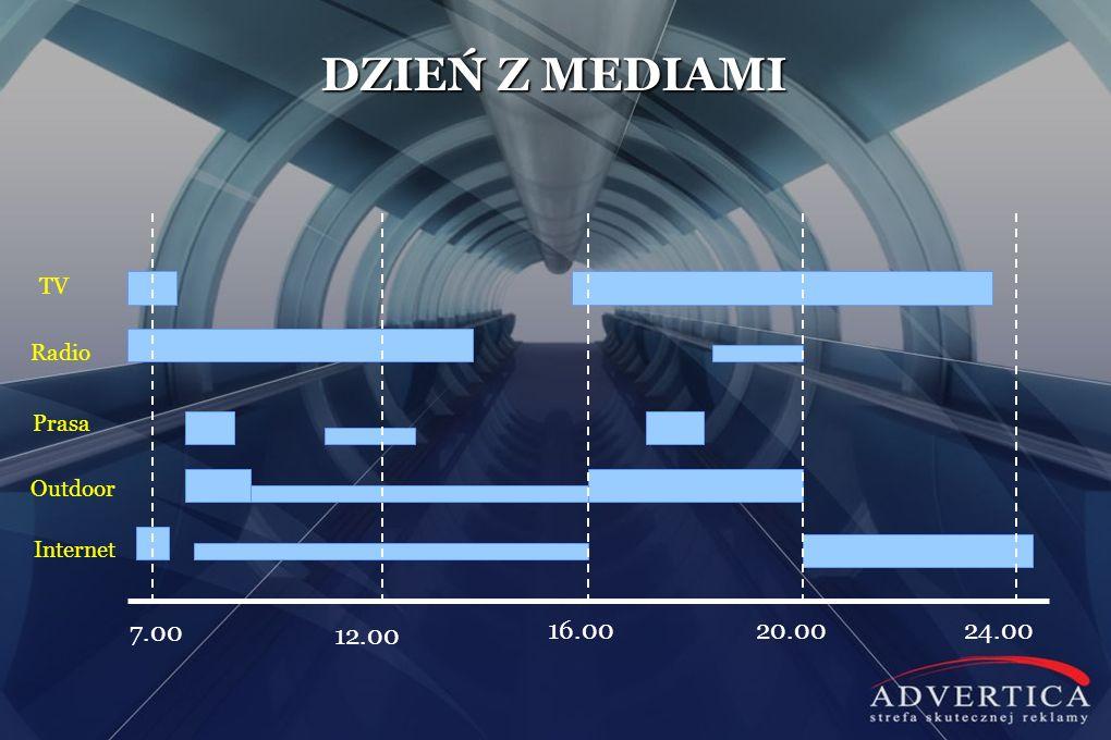 SŁUCHALNOŚĆ W GORZOWIE WLKP BADANIA RADIA Gorzów Wielkopolski listopad 2009 : styczeń 2010 listopad 2010 : styczeń 2011 Radio RMF FM13,75%24,97% Radio ESKA (Gorzów)21,91%19,06% Radio ZET13,10%13,94% Trójka - Program 3 Polskiego Radia12,13%13,17% RMG 95,6 FM Gorzów8,57%10,49% Jedynka - Program 1 Polskiego Radia10,07%8,69% Radio Plus Gorzów5,36%3,01% Polskie Radio Zachód 103 FM (Zielona Góra)5,38%1,80% Radio Maryja2,33%1,57% Czwórka – Program 4 Polskiego Radia0,78%1,30% Dwójka - Program 2 Polskiego Radia0,10%1,24%