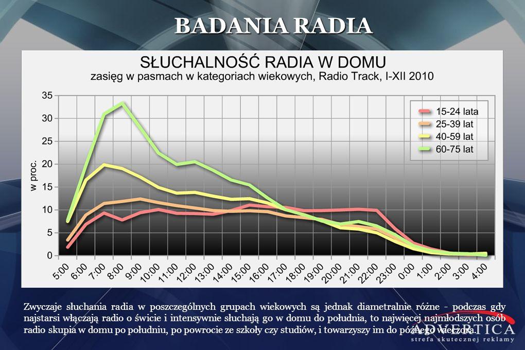 Zwyczaje słuchania radia w poszczególnych grupach wiekowych są jednak diametralnie różne - podczas gdy najstarsi włączają radio o świcie i intensywnie