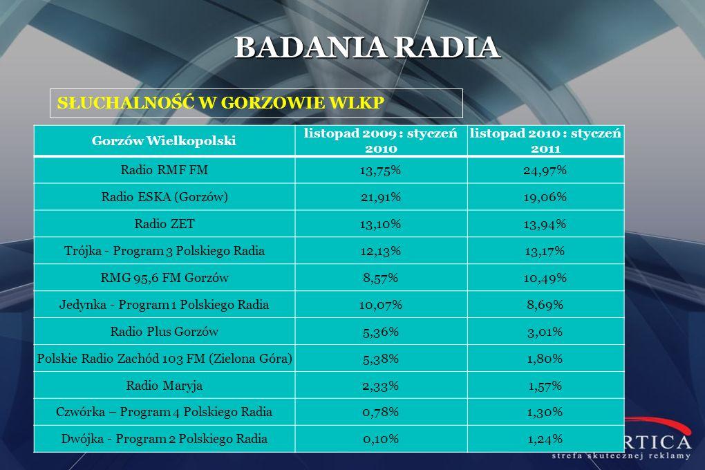 SŁUCHALNOŚĆ W GORZOWIE WLKP BADANIA RADIA Gorzów Wielkopolski listopad 2009 : styczeń 2010 listopad 2010 : styczeń 2011 Radio RMF FM13,75%24,97% Radio