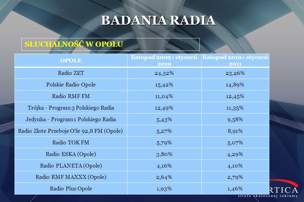 SŁUCHALNOŚĆ W OPOLU BADANIA RADIA OPOLE listopad 2009 : styczeń 2010 listopad 2010 : styczeń 2011 Radio ZET24,32%23,26% Polskie Radio Opole15,42%14,89