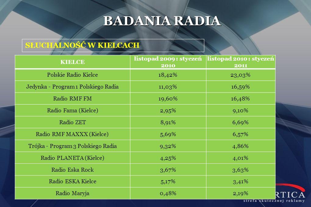 SŁUCHALNOŚĆ W KIELCACH BADANIA RADIA KIELCE listopad 2009 : styczeń 2010 listopad 2010 : styczeń 2011 Polskie Radio Kielce18,42%23,03% Jedynka - Progr