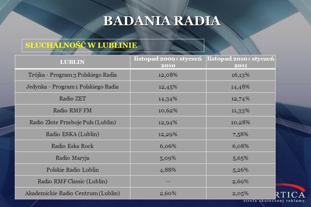 SŁUCHALNOŚĆ W LUBLINIE BADANIA RADIA LUBLIN listopad 2009 : styczeń 2010 listopad 2010 : styczeń 2011 Trójka - Program 3 Polskiego Radia12,08%16,13% J